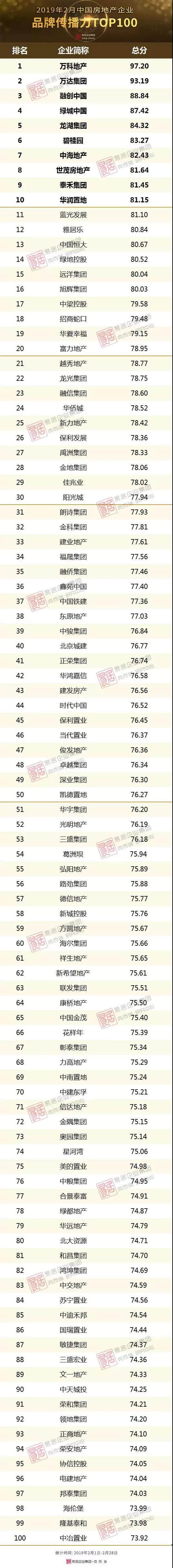 2019年2月中国房地产企业品牌传播力TOP100