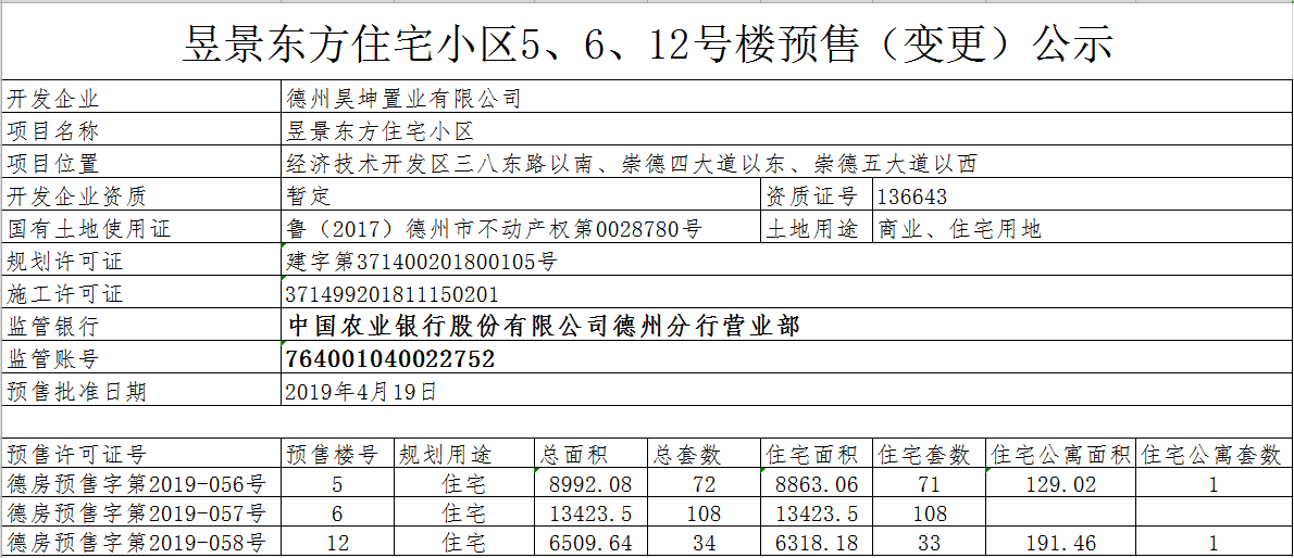 昱景东方住宅小区5、6、12号楼销售(变更)公示