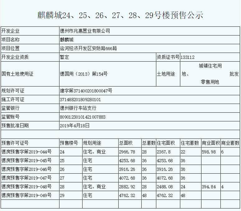 麒麟城24、25、26、27、28、29号楼预售