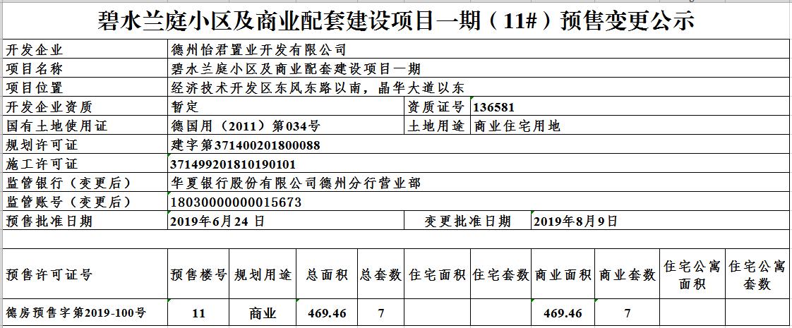 碧水兰庭小区及商业配套建设项目一期(11#)预售变更公示