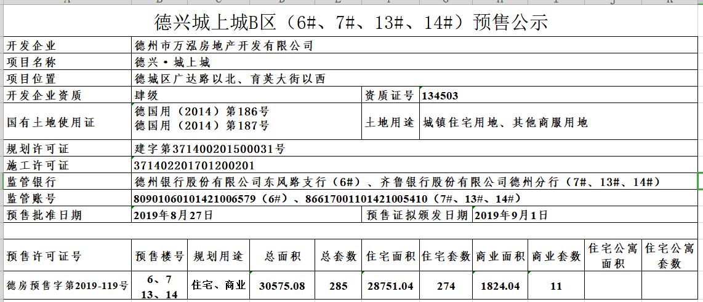 德兴城上城B区(6#、7#、13#、14#)预售公示