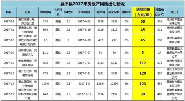 夏津诞生地王,337万/亩,为去年土地均价近4倍!