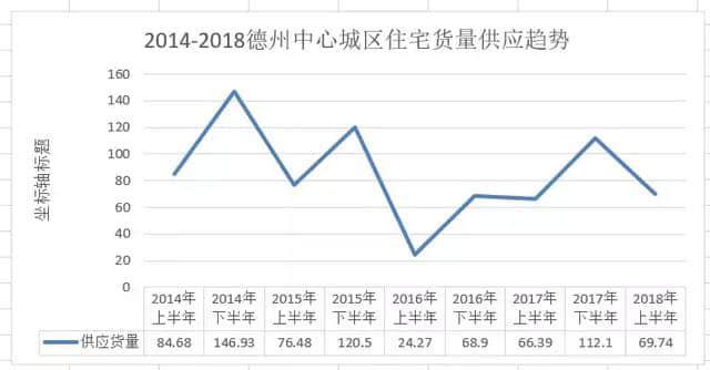2018德州楼市半年报:量跌价涨,新盘涌入,地价新高,房价趋稳!