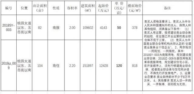 平原地产圈添巨擘,东海琵琶湾项目启动,德百广场落地!
