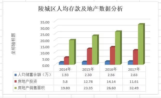 陵城撤县划区4年,东海等房企先后落子,地产角度看发展之变!