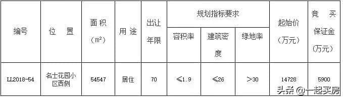 """土拍快报:今日乐陵81.82亩土地出""""嫁"""",180万/亩起价寻得真爱"""