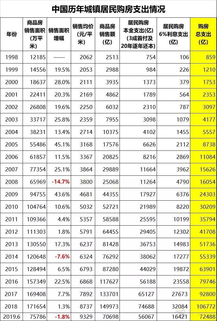 【七个钱包都空了】2019上半年购房负债水平测算 老蛮